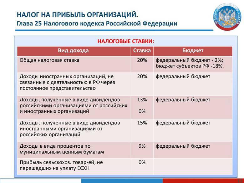 """Налог на прибыль в 2018 году в России: ставка, таблица"""""""