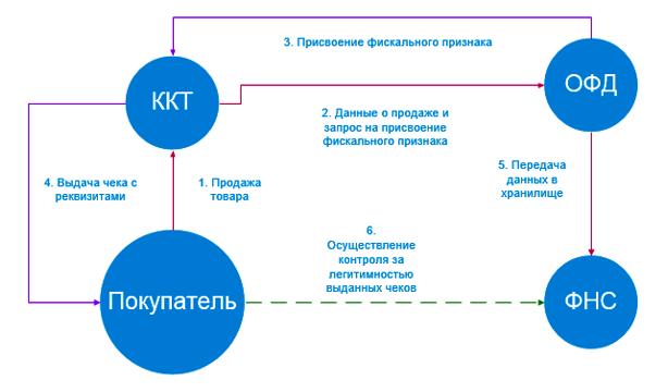Закон 54-ФЗ «О применении контрольно-кассовой техники» в 2018-2019 году